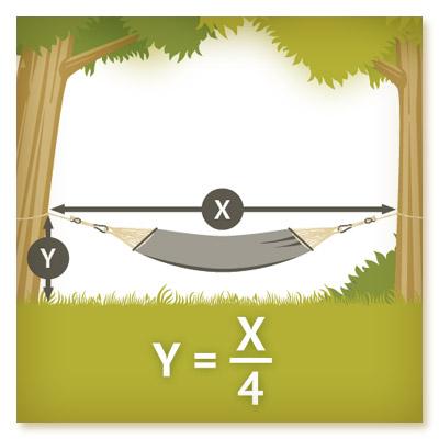 Hängematte Aufhängen, Formel zur Berechnung des Platzbedarfs einer Stabhängematte
